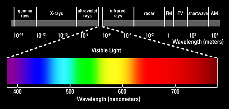 Wavelength of Light.